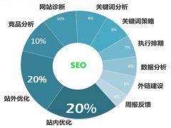 企业站SEO职位人员选择关键词优化排名的技巧