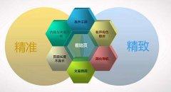 清远网站排名优化之快速学习搜索引擎原理的四大方法