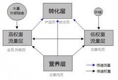 通过seo技术做网站流量排名的方法有哪些?站长们不知道的十大技巧