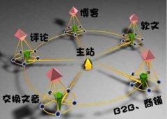 重庆SEO培训之怎么操作网站外链对百度排名有效果
