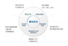 深圳网络营销推广之什么是战略性SEO优化