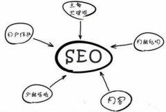 滨州网站推广公司之如何分析站点日志数据?