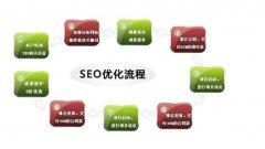 珠海网站推广公司之360搜索怎么做SEO优化排名?