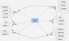怎么利用seo技术解决网站有收录没排名没流量?推广专员常用的三大技巧