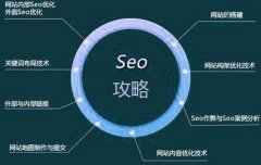 seo培训教程:资深seo培训讲师分析网站做好排名的三个思想维度