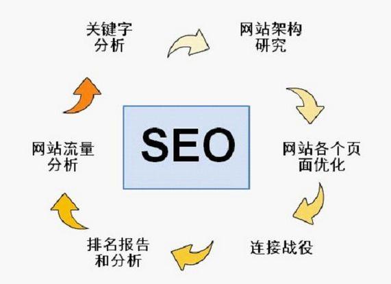 关键词网页布局SEO技术