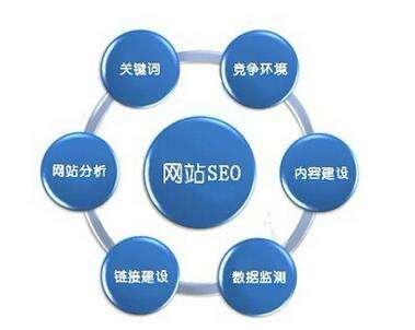 上海网站排名优化外包