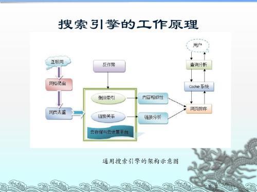 上海搜索引擎优化原则