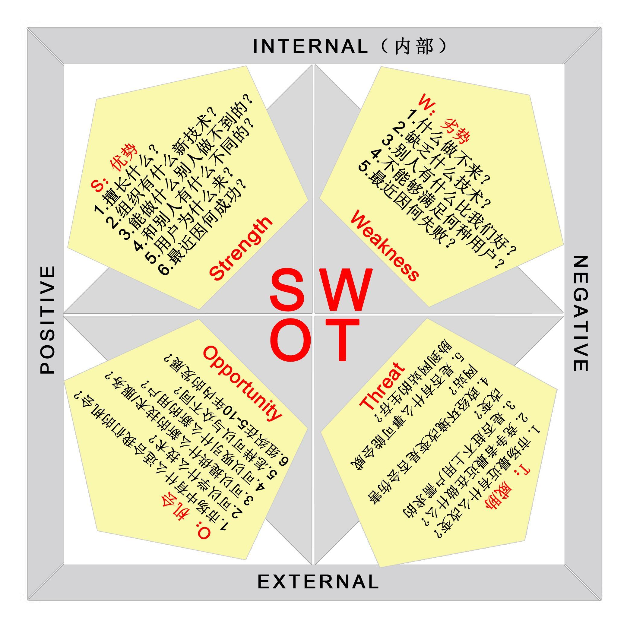 重庆SEO技术公司SWOT分析法