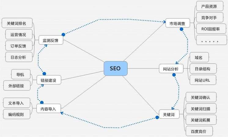 广州seo外包公司哪家好?网站外包服务公司排名