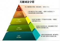 深圳网站优化公司判断关键词竞争程度的方法