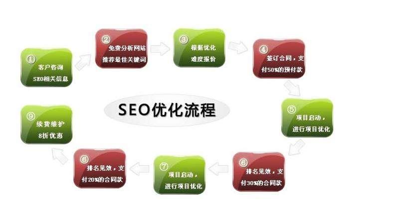 淄博关键词排名SEO推广方法