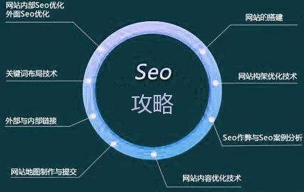 网站排名SEO培训教程