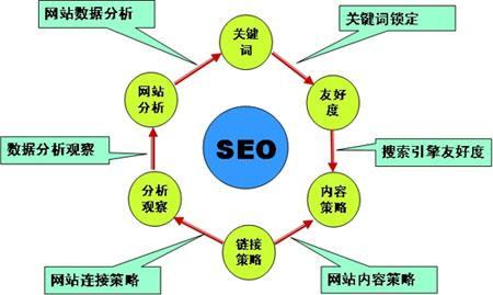 搜索引擎高级指令SEO优化教程